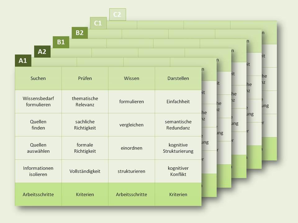 Fortbildung zum Referenzrahmen für Informationskompetenz mit Andreas ...