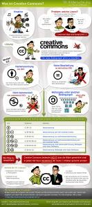 """cc-by-sa: Creative Commons - Was ist und bedeutet das?"""" von Martin Mißfeldt / Bildersuche.org"""