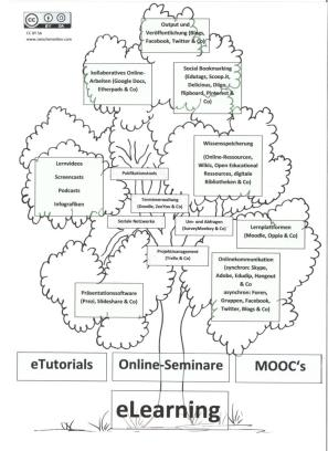Infografik eLearning Web
