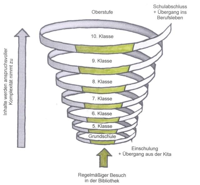 Abbildung Spiralcurriculum2